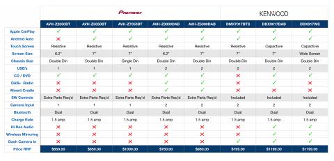 Apple CarPlay & Android Auto AV Units Compared